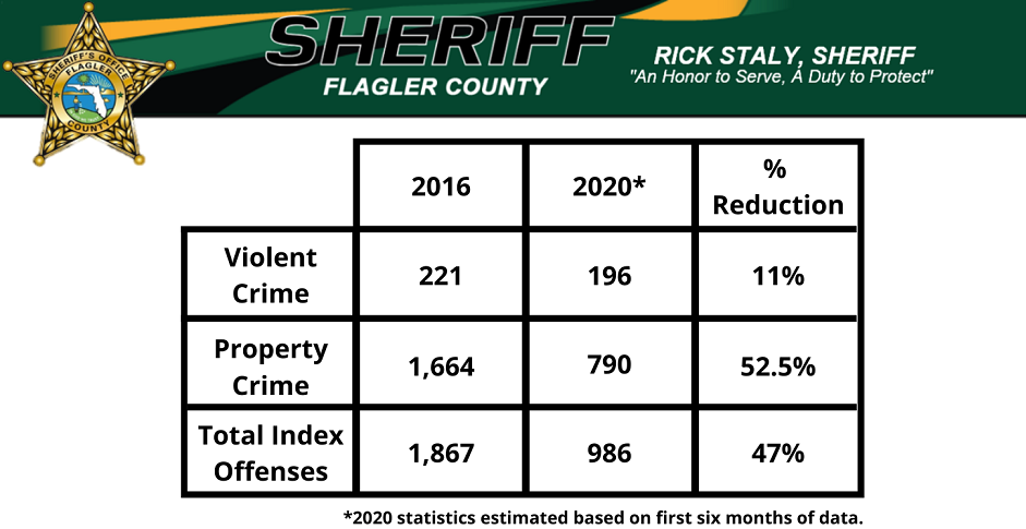 preliminary statistics
